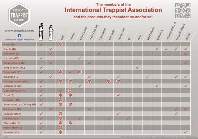International Trappist Assoc.