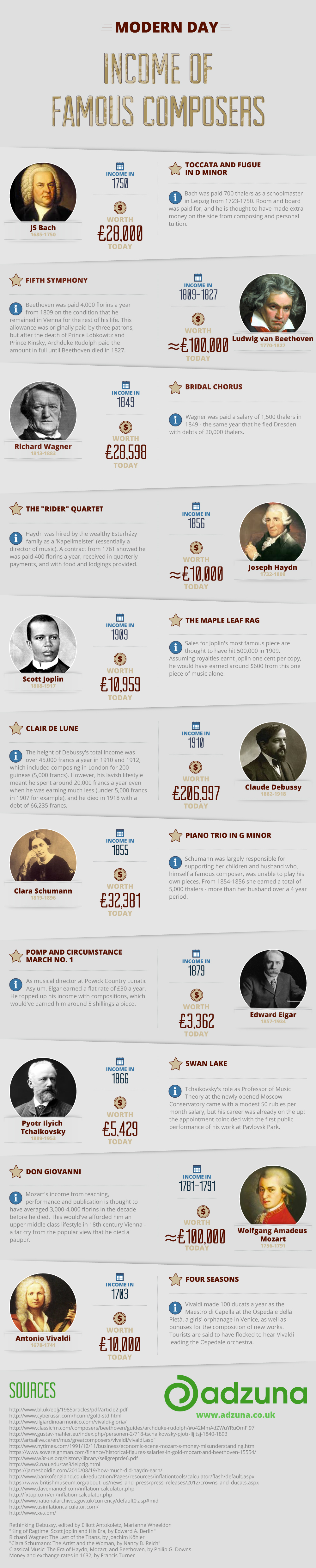 incomes-of-the-great-composers-1464967783