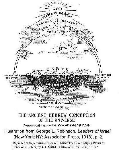 In a nutshell, ancient Hebrew cosmology, as found in the Old Testament, considers the world in which we live a relatively flat disk covered by a dome. Something like a gigantic cake stand covered with one of those classic glass or acrylic domes, if you will.