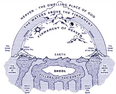As with most concepts and notions related to biblical eschatology and cosmology, there are debates about the interpretation of these passages.