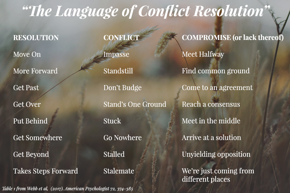Conflict Resolution List